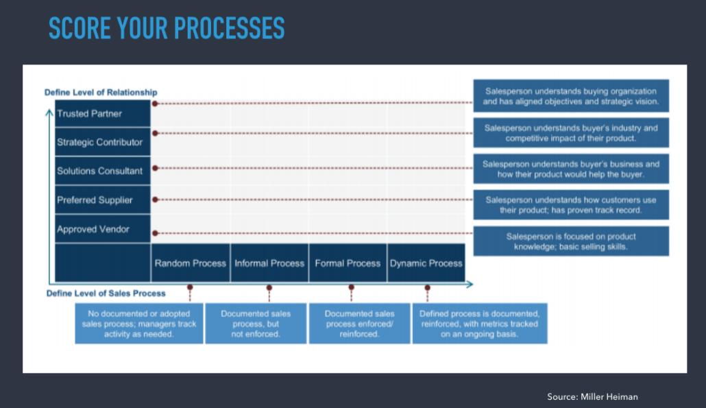 account management process score miller heiman